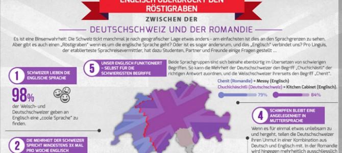 Gibt es einen englischen Röstigraben in der Schweiz?